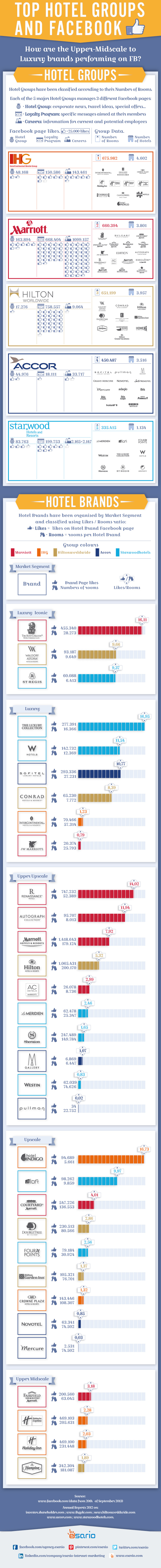 Hotel Brands Infographic